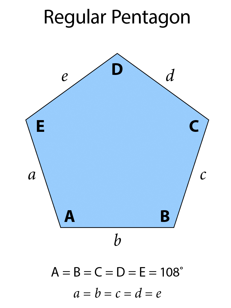 A regular pentagon