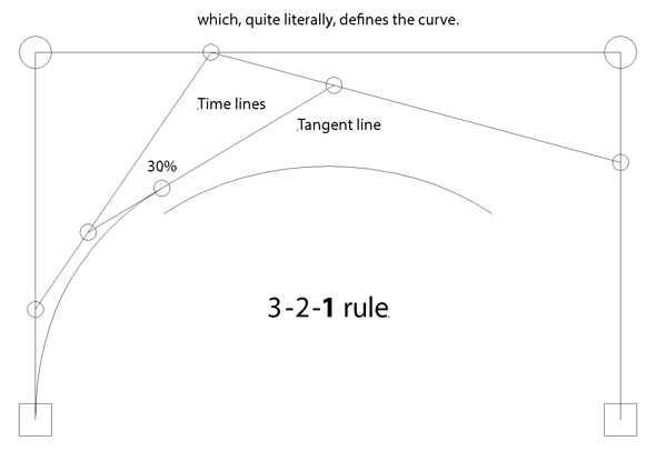 Drawing Precise Bézier Curve Time and Tangent Lines in Illustrator