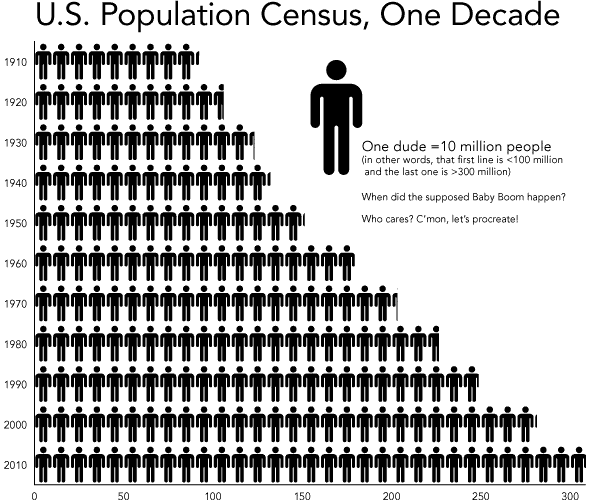 A graph of the population of the United States of America over the last decade