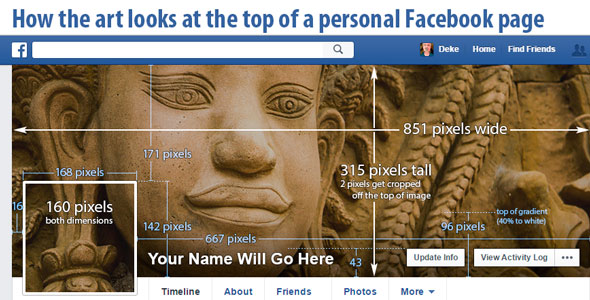 A map of the current (2015) Facebook cover and profile image specifications